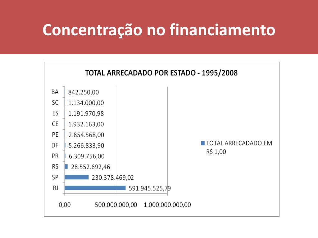 Concentração no financiamento