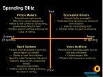 spending blitz31