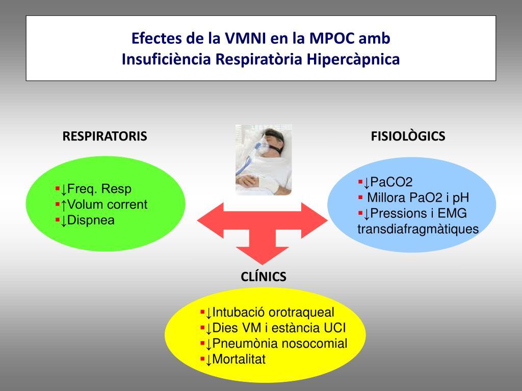 Efectes de la VMNI en la MPOC amb