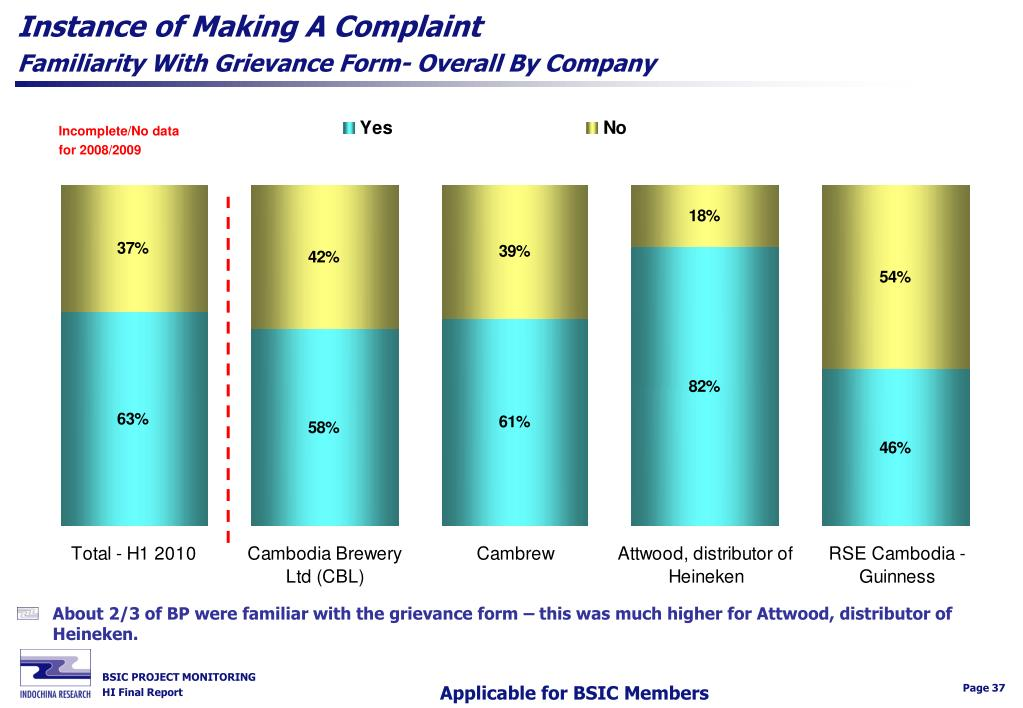 Instance of Making A Complaint