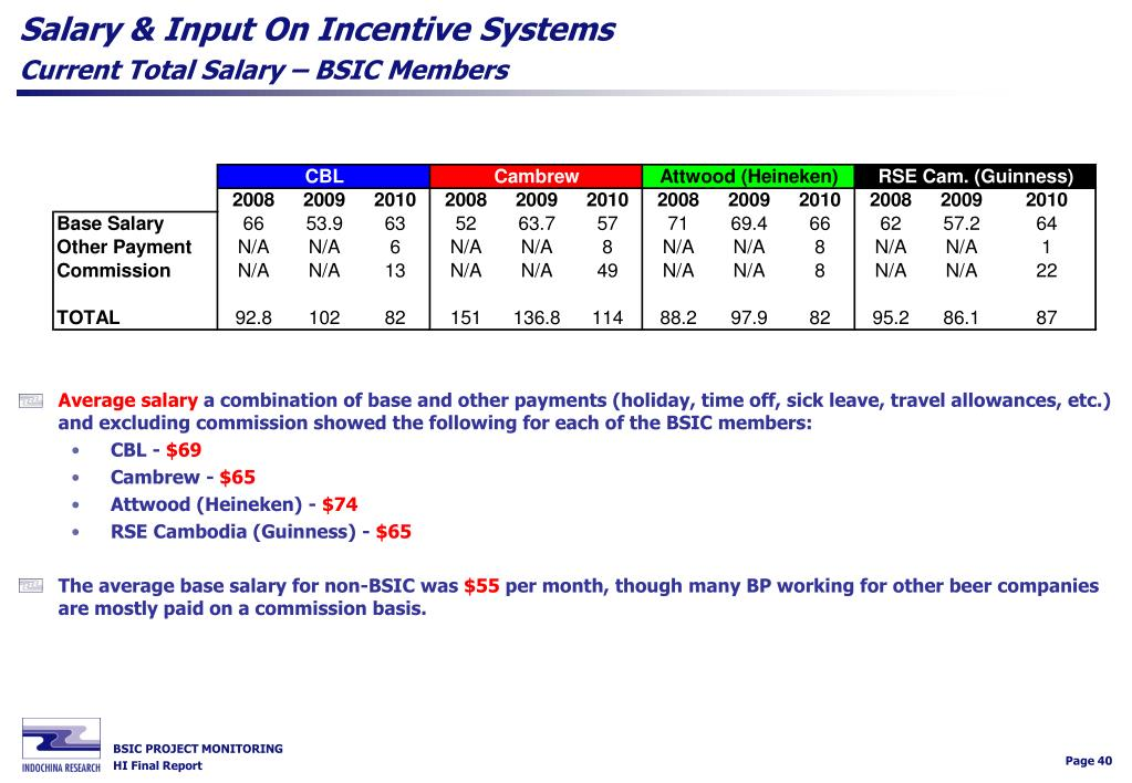 Salary & Input On Incentive Systems