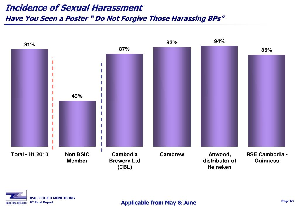 Incidence of Sexual Harassment