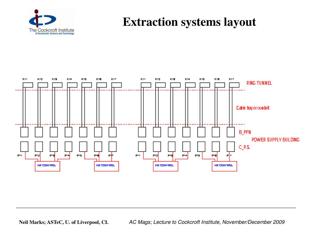 Extraction systems layout