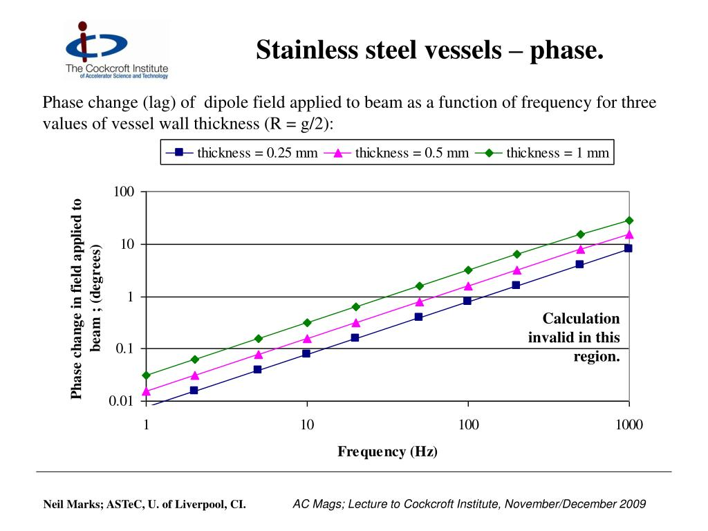 Stainless steel vessels – phase.