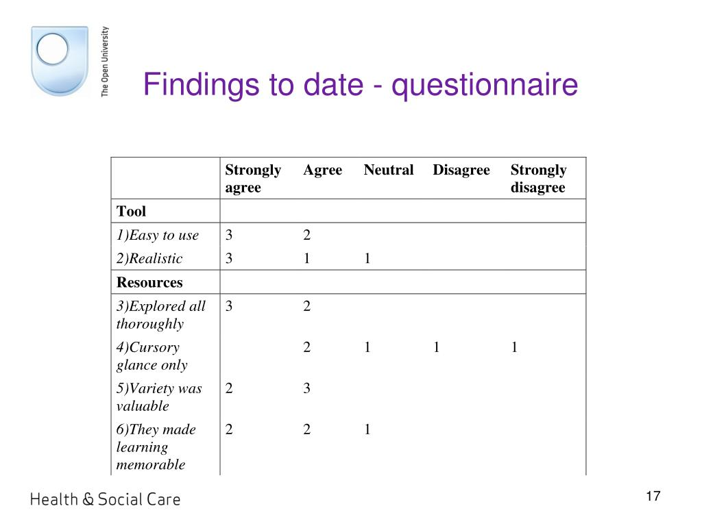 Findings to date - questionnaire