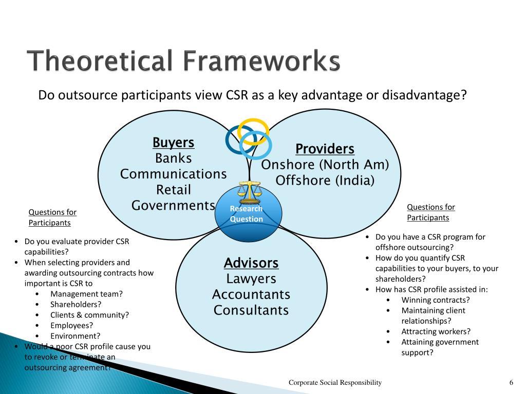 Theoretical Frameworks
