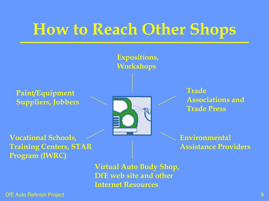 How to Reach Other Shops
