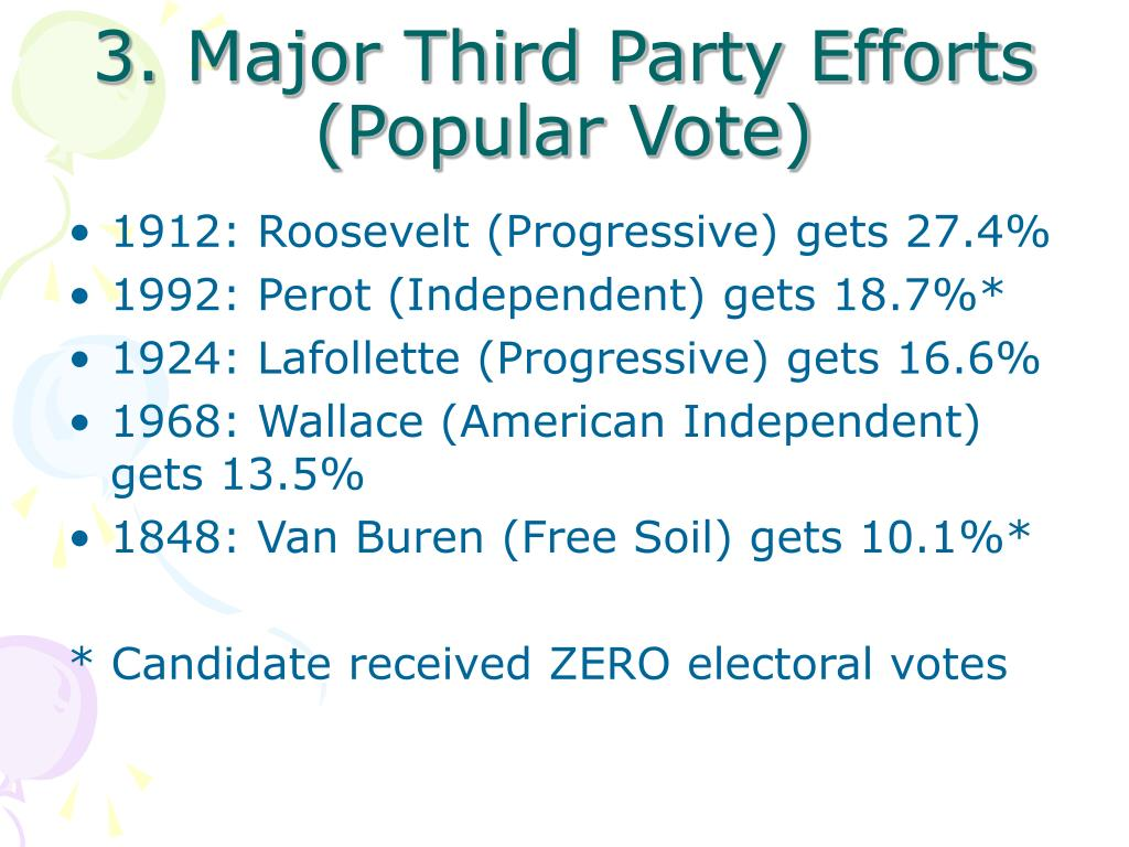 3. Major Third Party Efforts (Popular Vote)