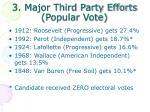 3 major third party efforts popular vote