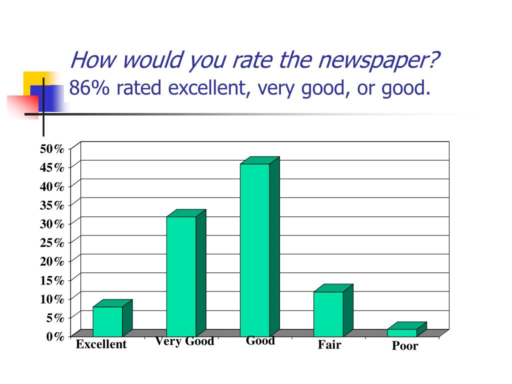 How would you rate the newspaper?