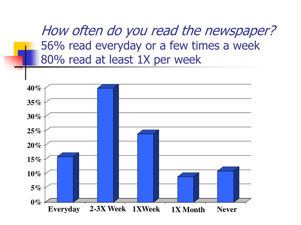 How often do you read the newspaper?