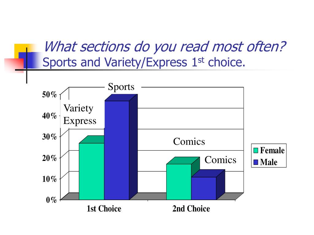What sections do you read most often?