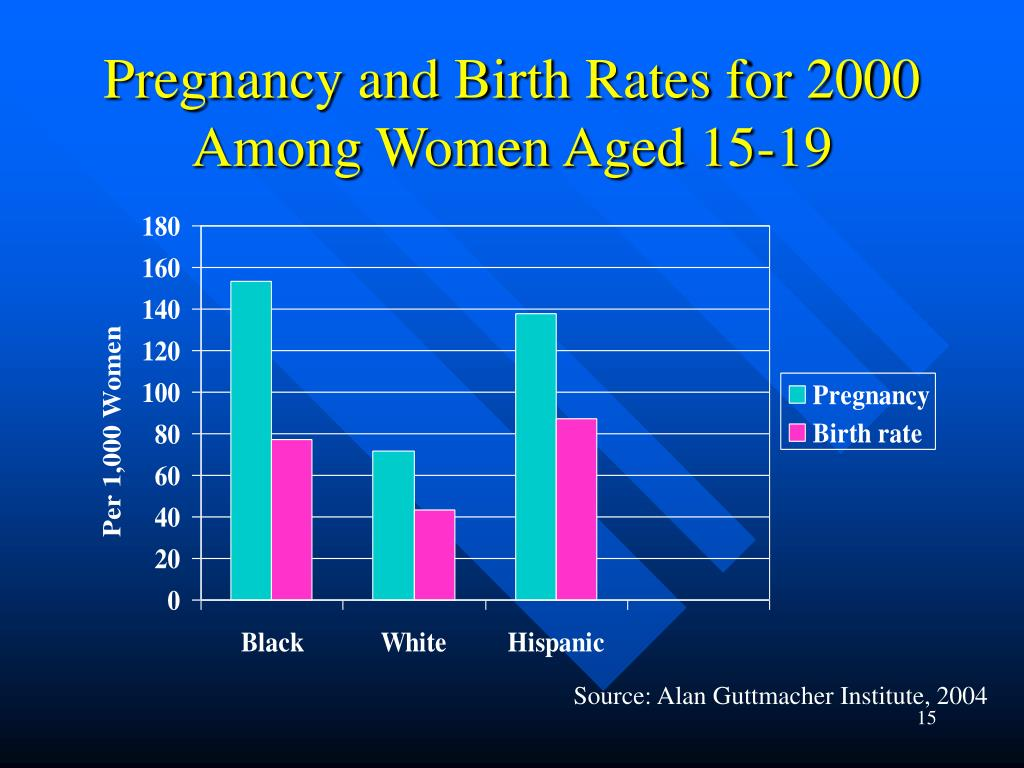 Pregnancy and Birth Rates for 2000 Among Women Aged 15-19