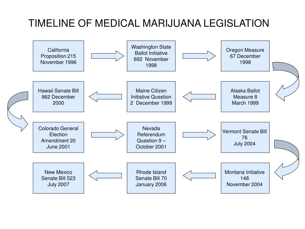 TIMELINE OF MEDICAL MARIJUANA LEGISLATION