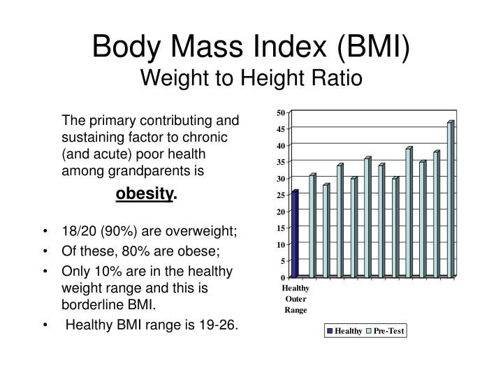 Body mass index bmi weight to height ratio