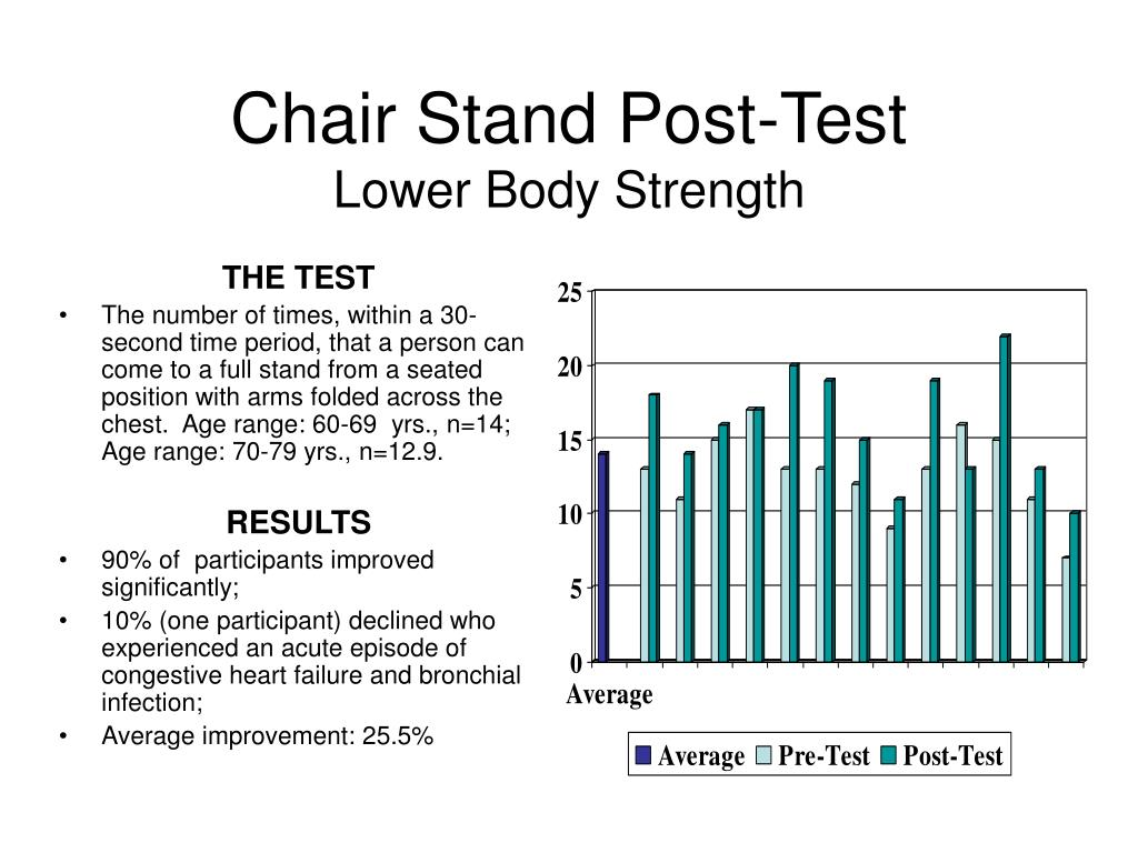 Chair Stand Post-Test