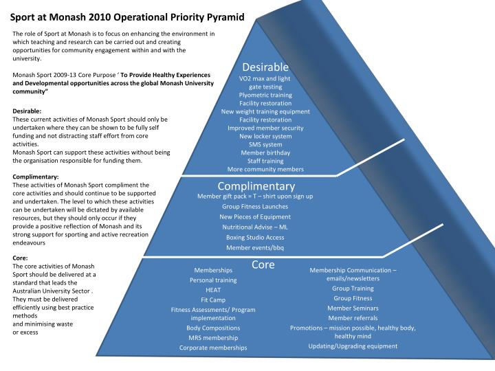 Sport at Monash 2010 Operational Priority Pyramid