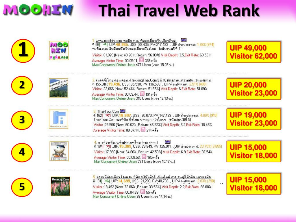 Thai Travel Web Rank