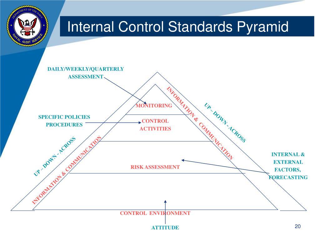 Internal Control Standards Pyramid