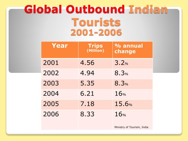 Global outbound indian tourists 2001 2006