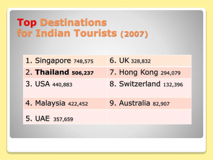 Top destinations for indian tourists 2007
