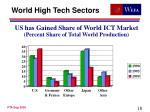 us has gained share of world ict market percent share of total world production