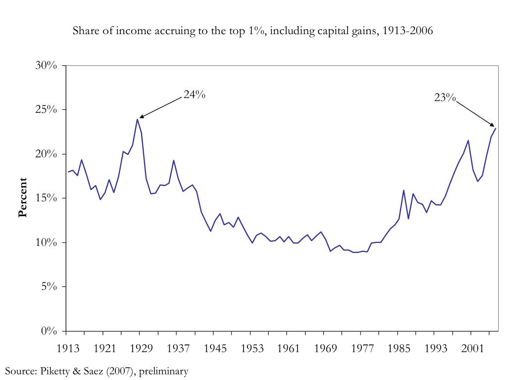 Source: Piketty & Saez (2007), preliminary