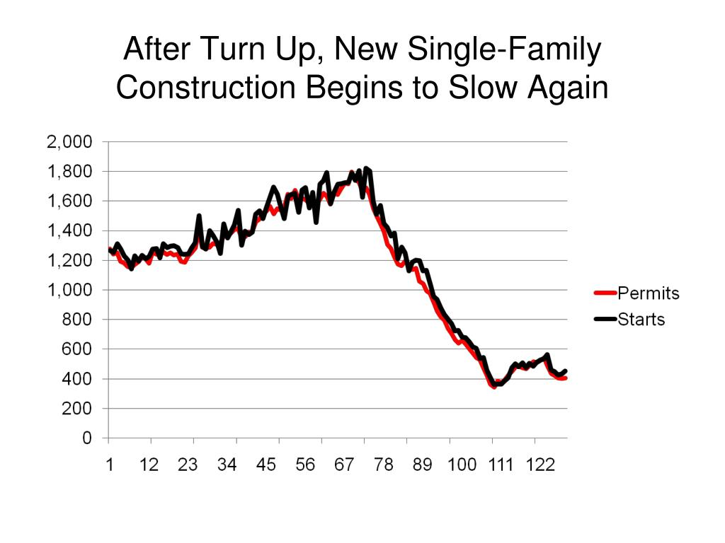After Turn Up, New Single-Family Construction Begins to Slow Again
