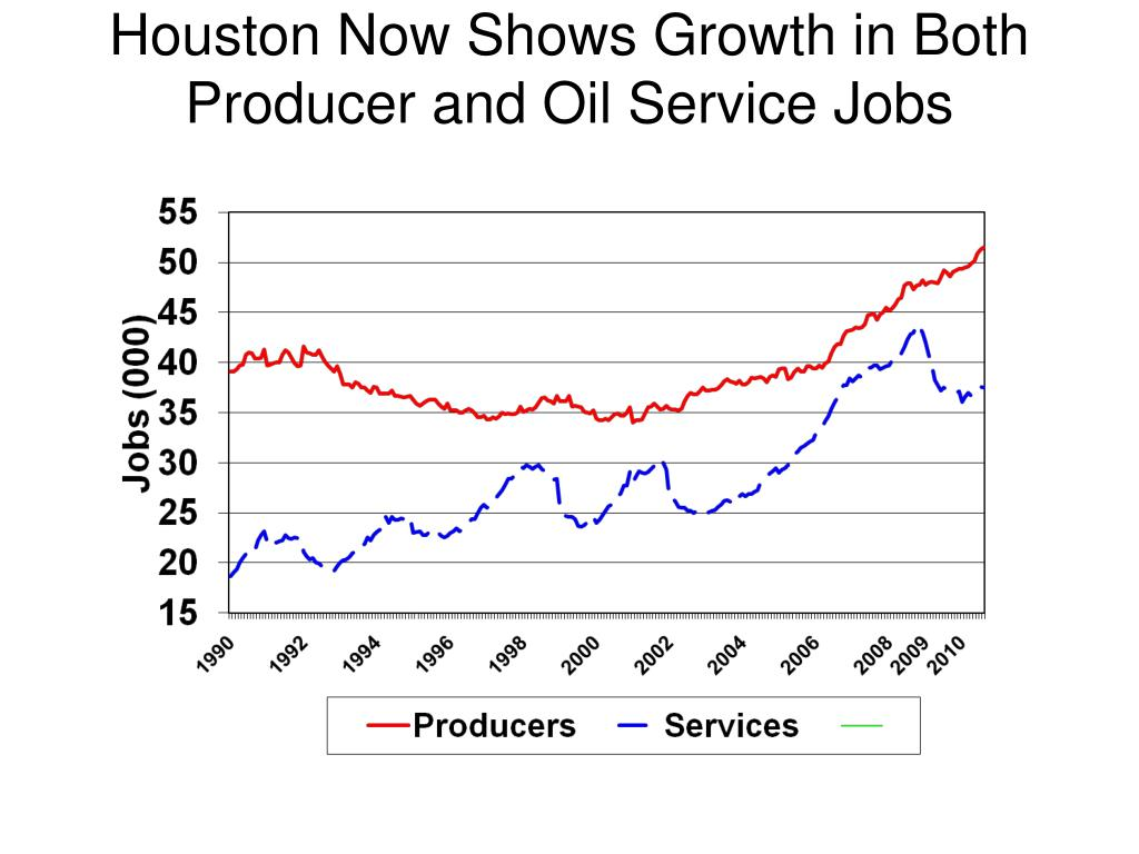 Houston Now Shows Growth in Both Producer and Oil Service Jobs