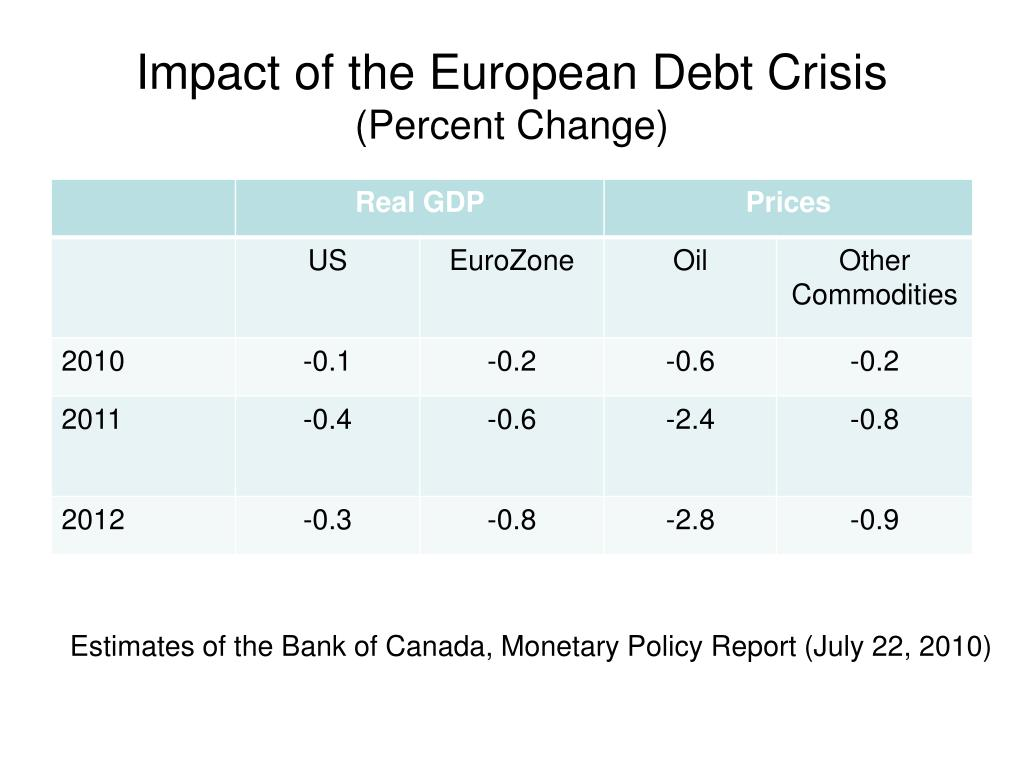 Impact of the European Debt Crisis
