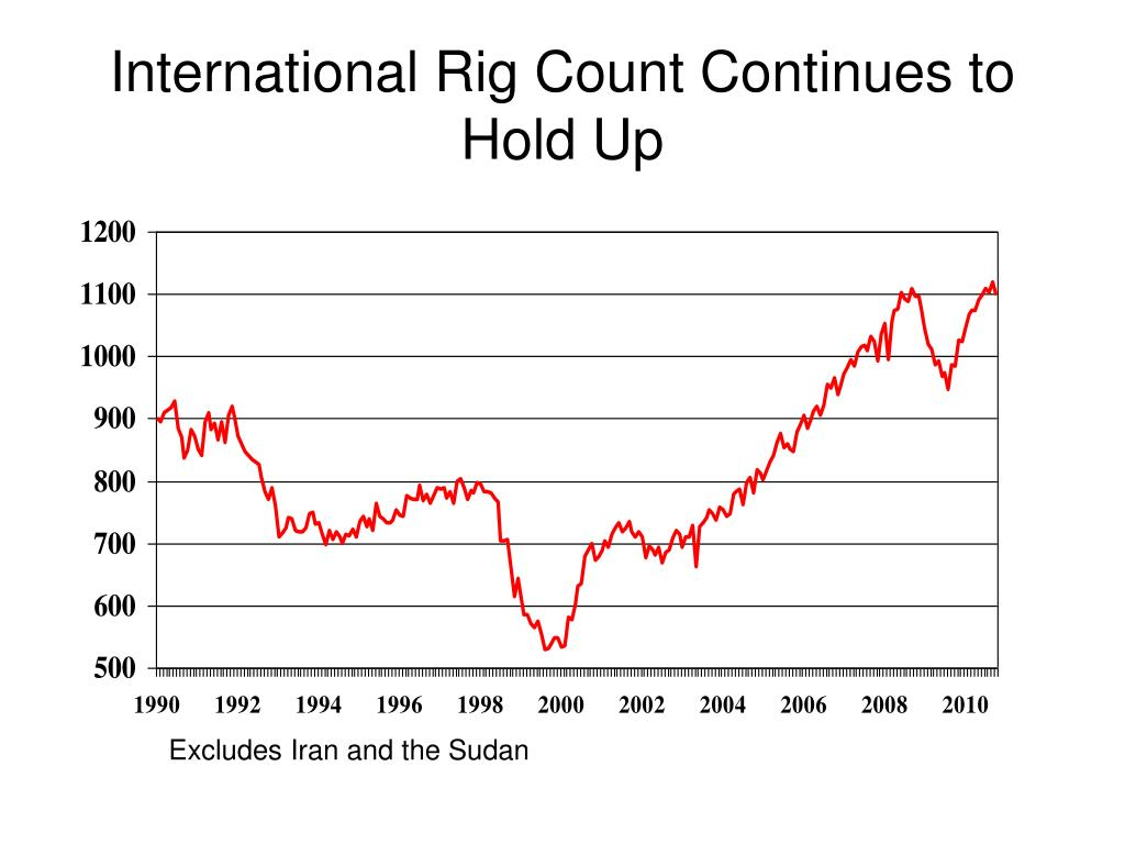 International Rig Count Continues to Hold Up