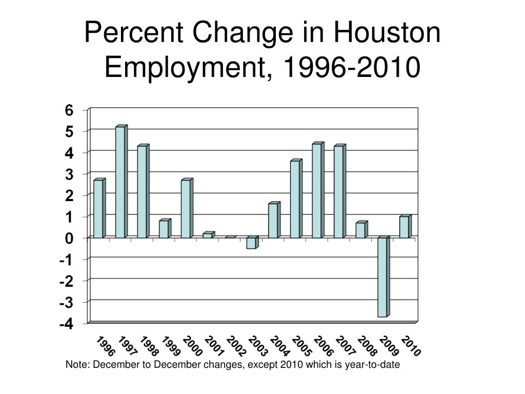 Percent Change in Houston Employment, 1996-2010