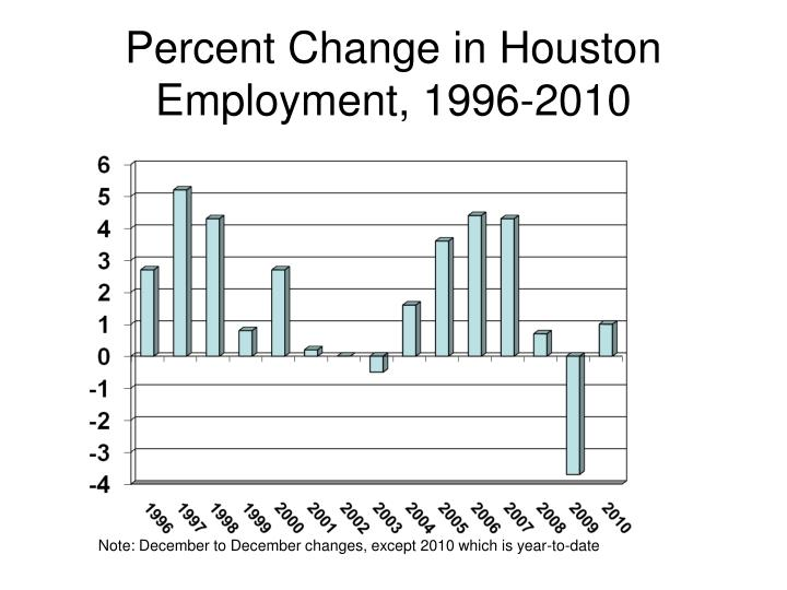Percent change in houston employment 1996 2010
