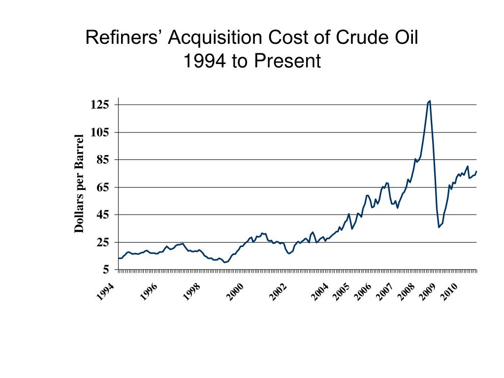 Refiners' Acquisition Cost of Crude Oil