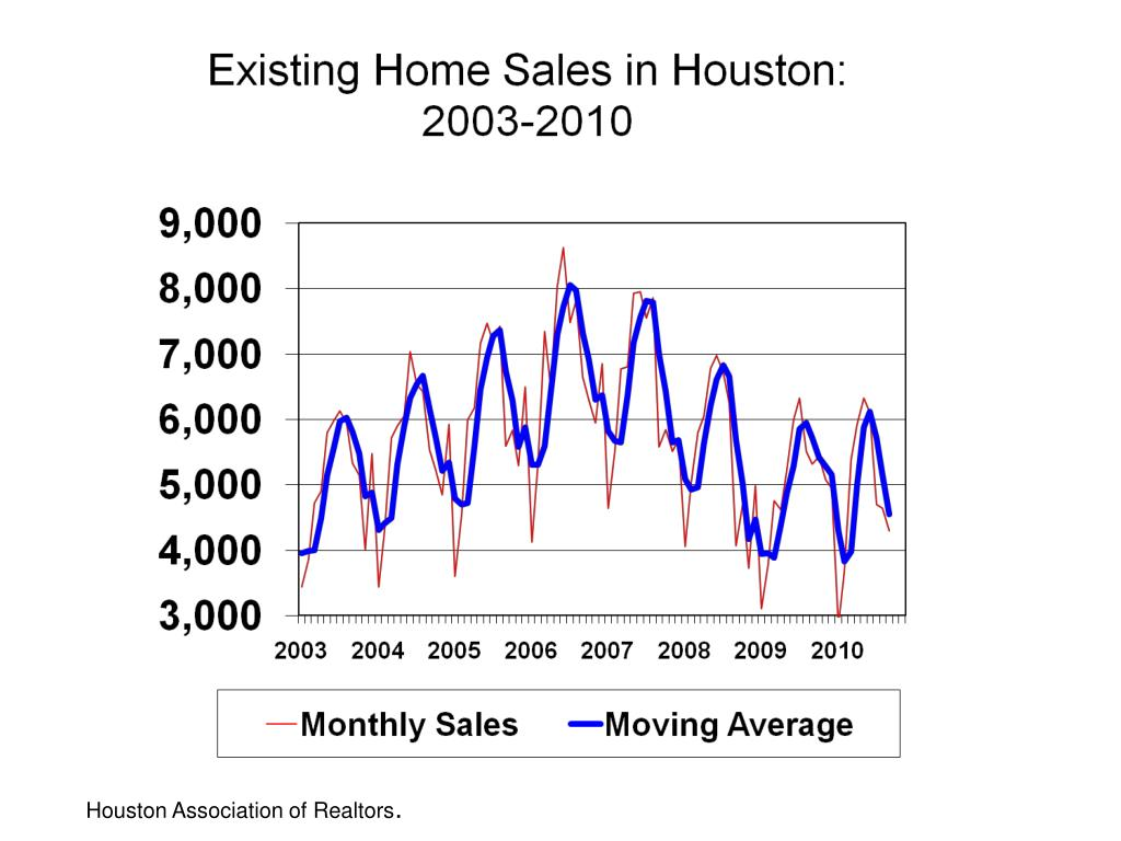 Houston Association of Realtors