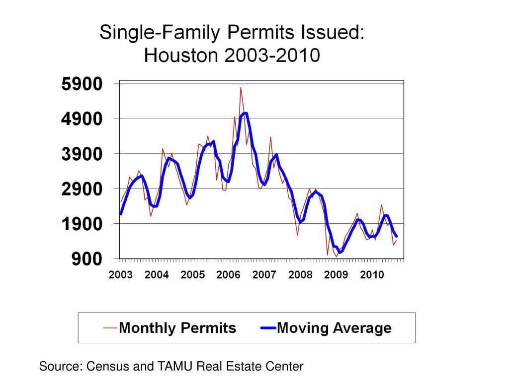Source: Census and TAMU Real Estate Center