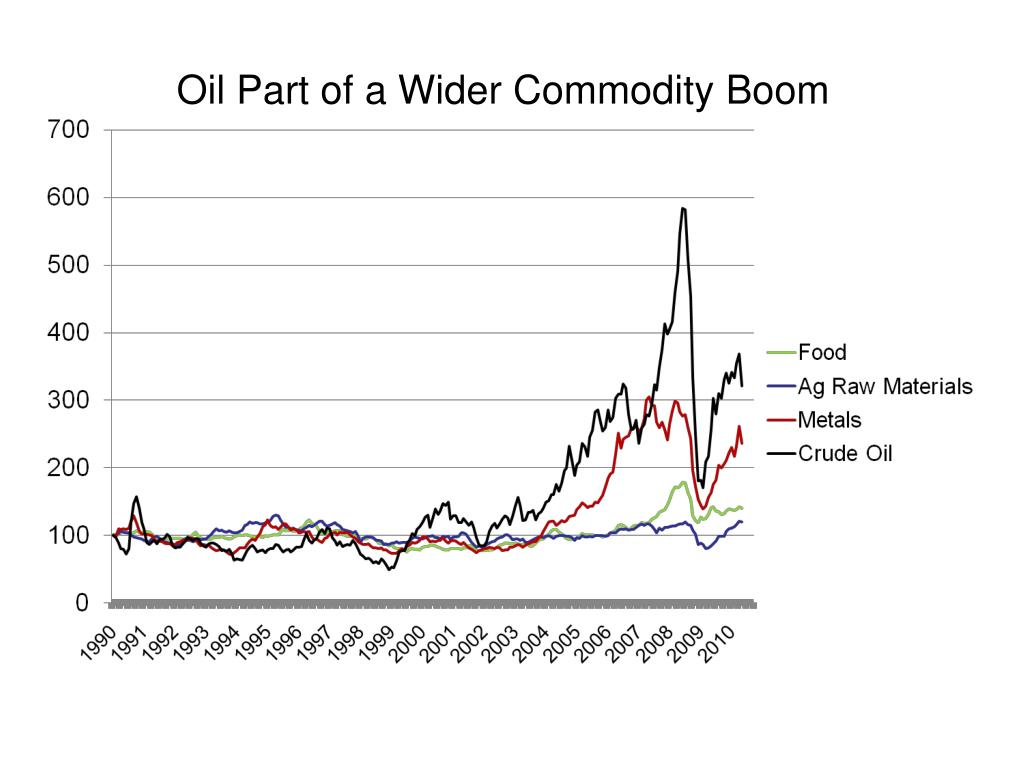 Oil Part of a Wider Commodity Boom