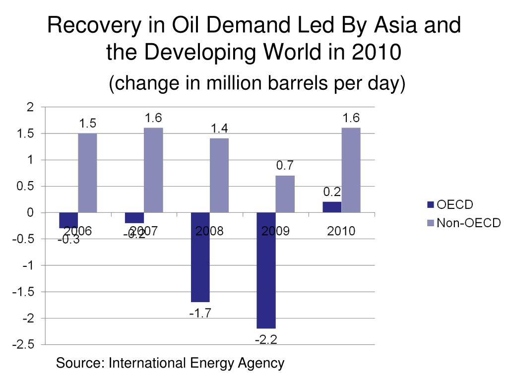 Recovery in Oil Demand Led By Asia and the Developing World in 2010