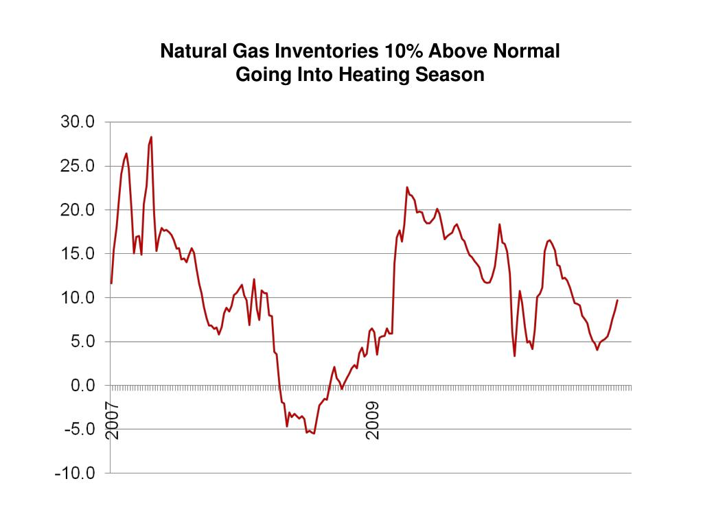 Natural Gas Inventories 10% Above Normal