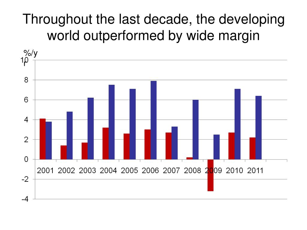 Throughout the last decade, the developing world outperformed by wide margin