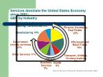 services dominate the united states economy since 2001 gdp by industry