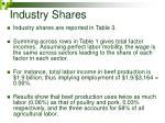 industry shares