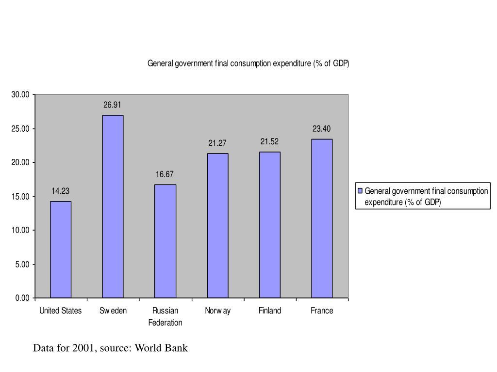 Data for 2001, source: World Bank
