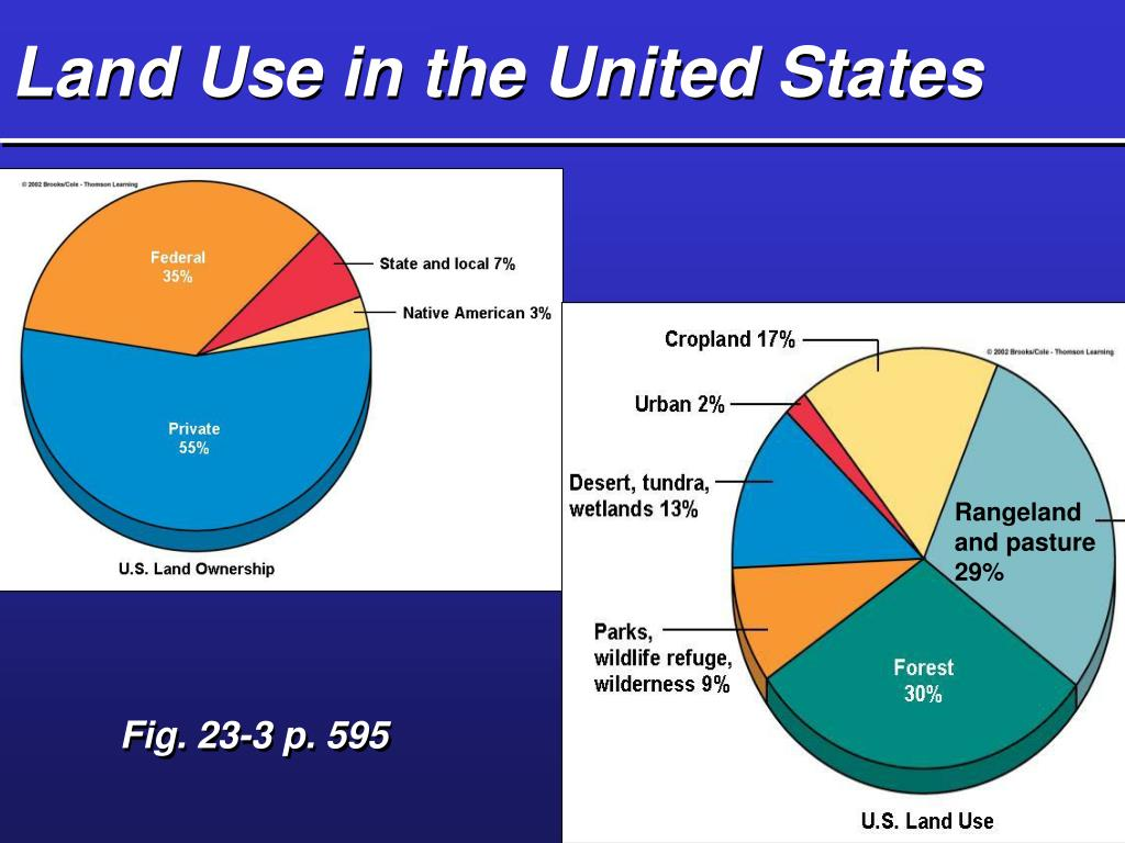 Land Use in the United States