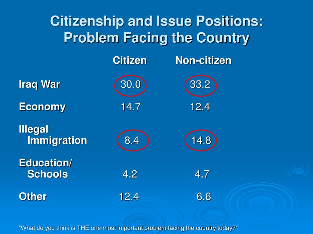 Citizenship and Issue Positions: