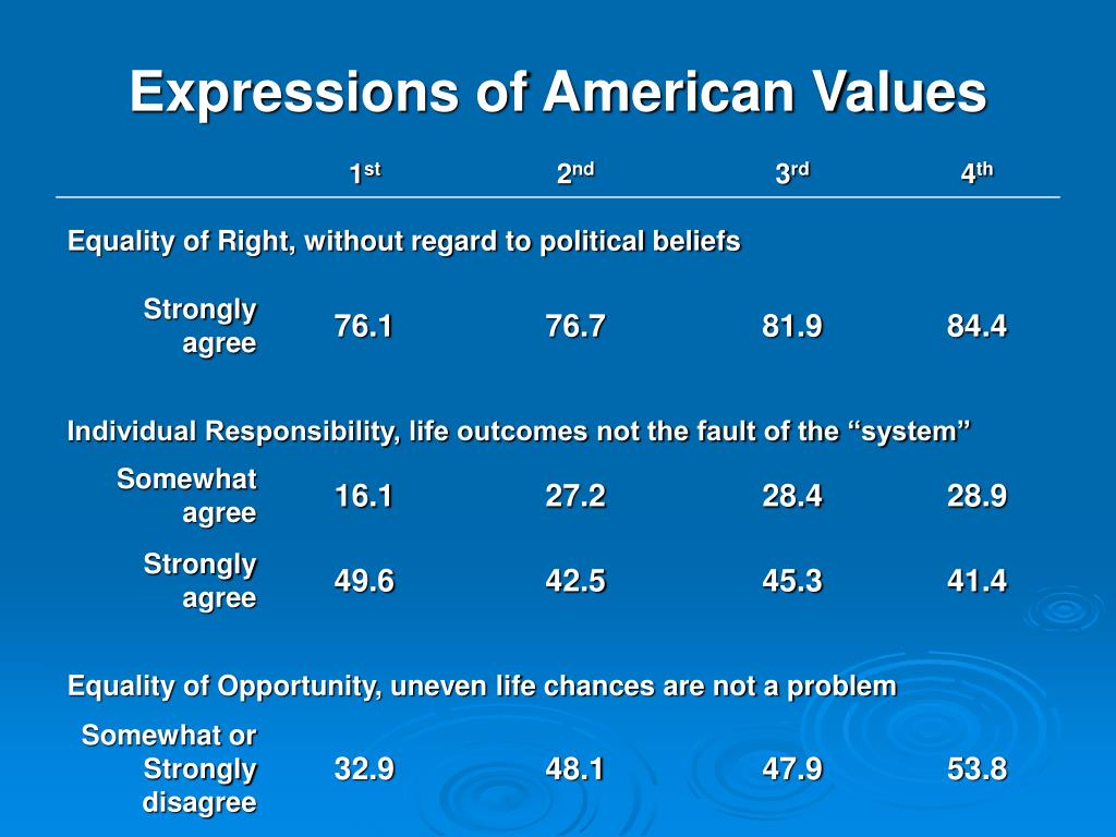Expressions of American Values