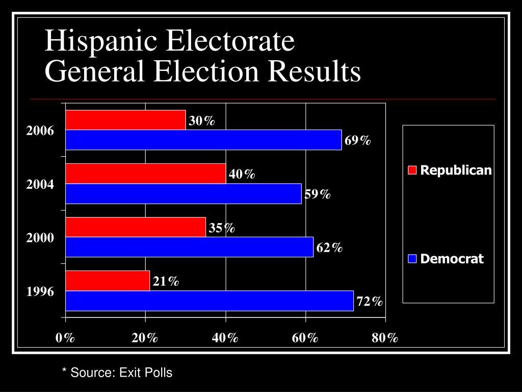 Hispanic Electorate
