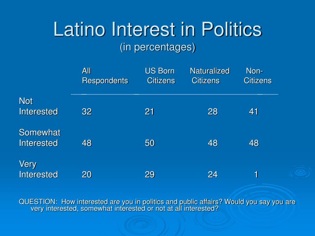 Latino Interest in Politics