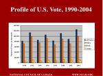 profile of u s vote 1990 2004