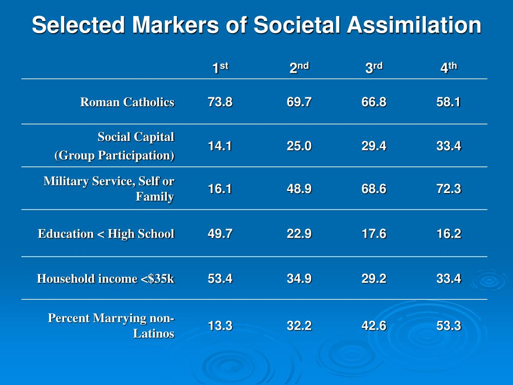 Selected Markers of Societal Assimilation